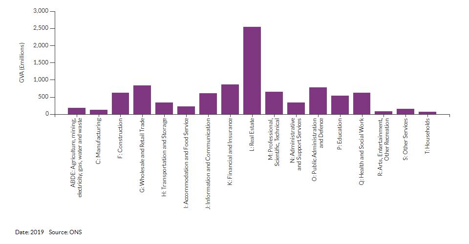 Economic activity breakdown for Croydon for (2019)