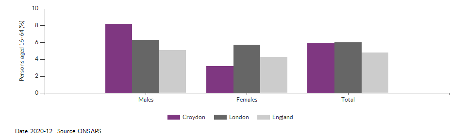 Unemployment rate in Croydon for 2020-12