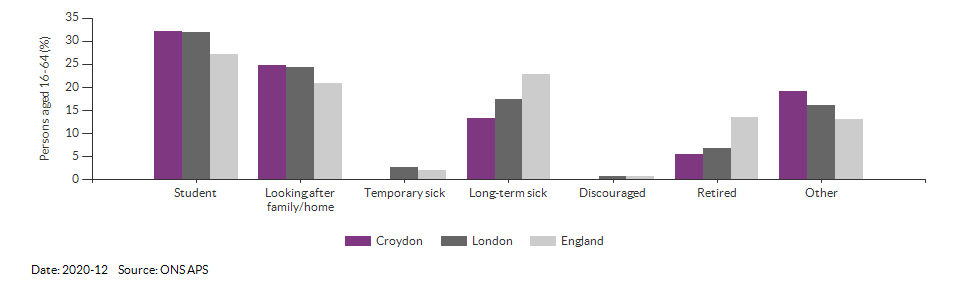 Reasons for economic inactivity in Croydon for 2020-12