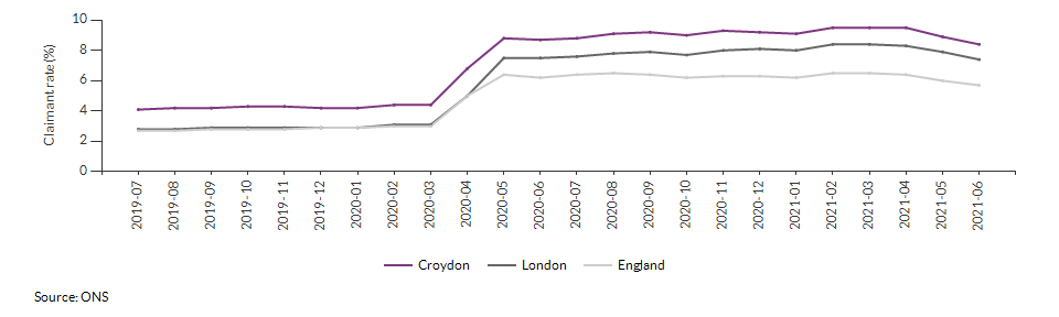 Claimant count for aged 16+ for Croydon over time
