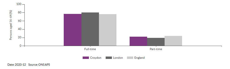 Full-time and part-time employment in Croydon for 2020-12