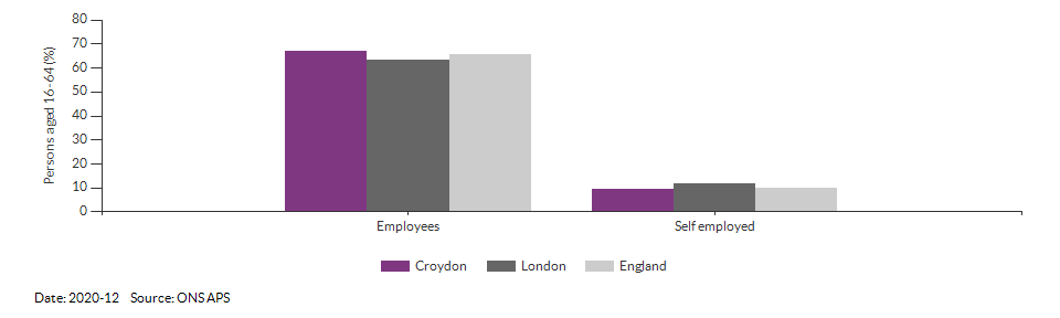 Employees and self employed in Croydon for 2020-12