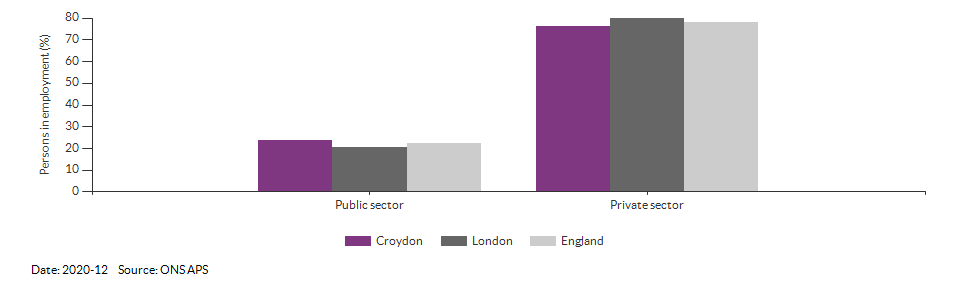 Public and private sector employment in Croydon for 2020-12