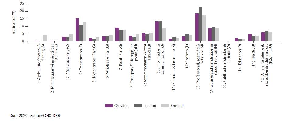 Enterprises by industry for Croydon for (2020)