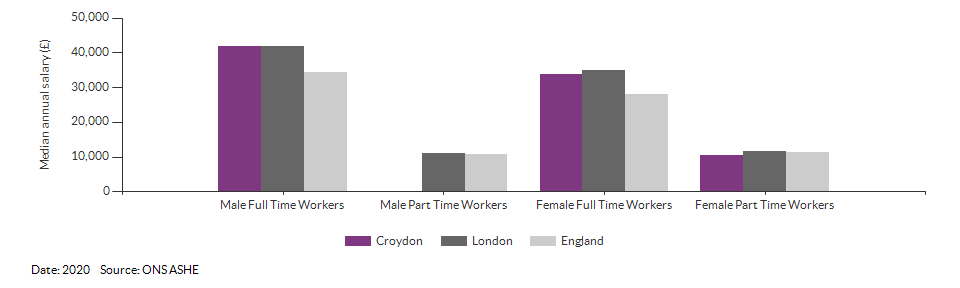Median annual resident salaries for Croydon for (2020)