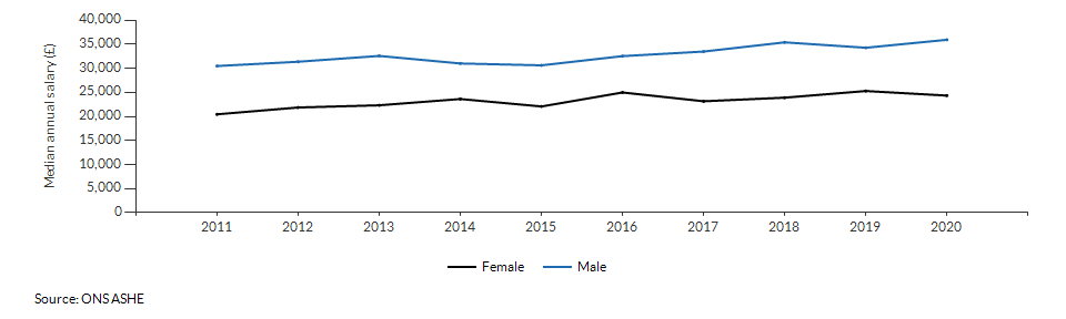 Median annual salary for resident males and females for Croydon over time