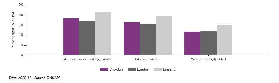 Disability (Equality Act) core level in Croydon for 2020-12