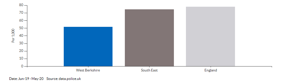 Crime rate for West Berkshire compared to other areas for Jun-19 - May-20