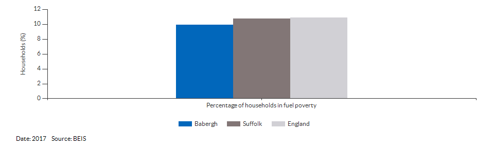 Households in fuel poverty for Babergh for 2016