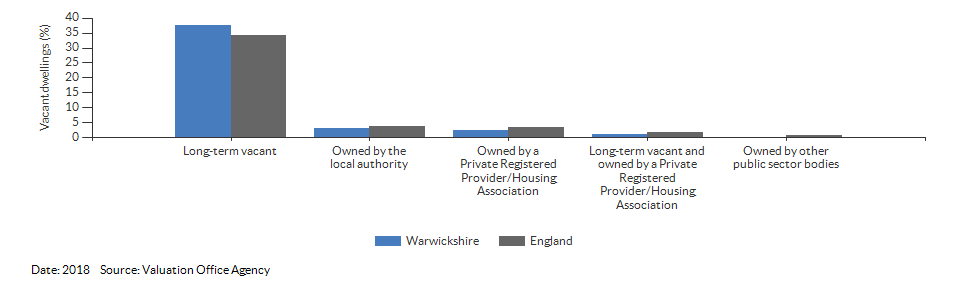 Vacant dwelling counts by type for Warwickshire for 2018