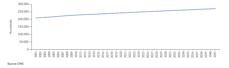 Projected number of households for Warwickshire over time