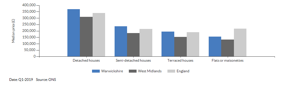 Median price by property type for Warwickshire for Q1-2019