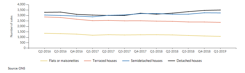 Number of residential property sales in Warwickshire over time