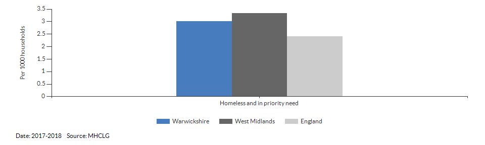 Homeless and in priority need for Warwickshire for 2017-2018