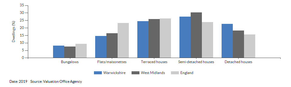 Dwelling counts by type for Warwickshire for 2019