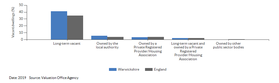 Vacant dwelling counts by type for Warwickshire for 2019