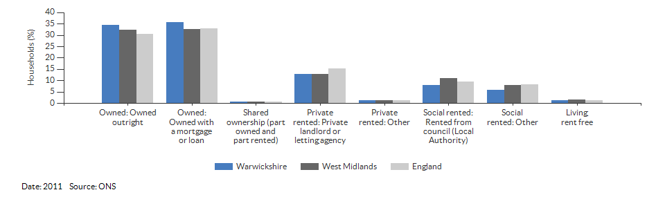 Property ownership and tenency for Warwickshire for 2011