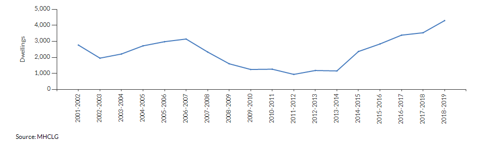 Net additions (dwellings) for Warwickshire over time