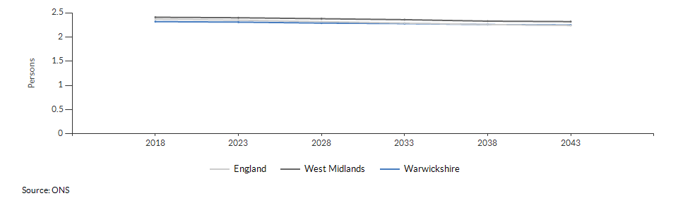 Projected average number of persons per household for Warwickshire over time
