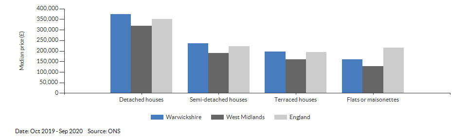 Median price by property type for Warwickshire for Oct 2019 - Sep 2020