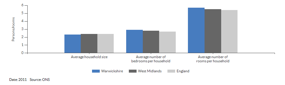 Household size and rooms for Warwickshire for 2011