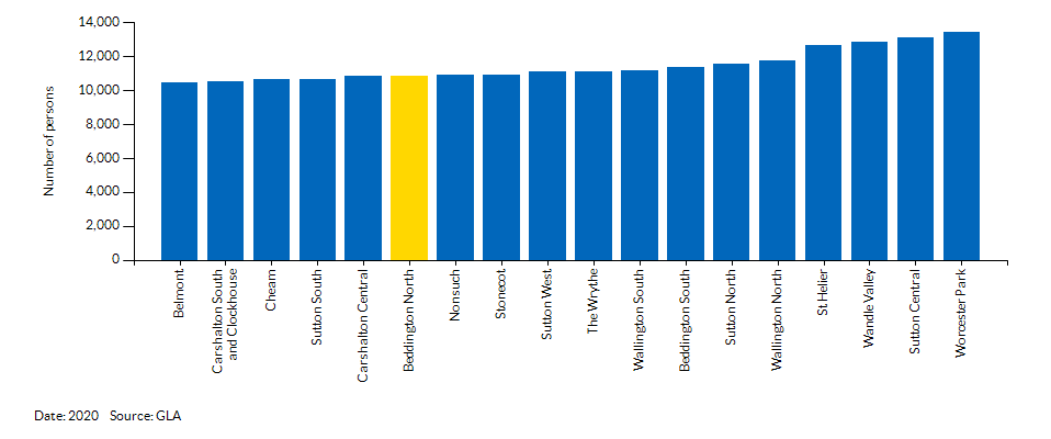 How Beddington North compares to other wards in the Local Authority