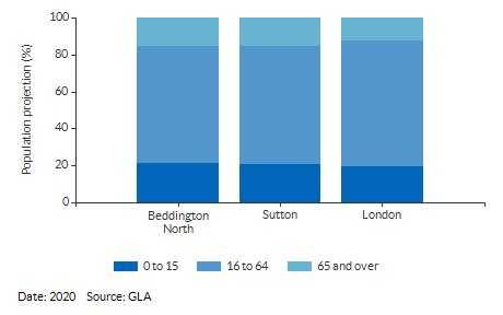 Broad age group estimates for Beddington North