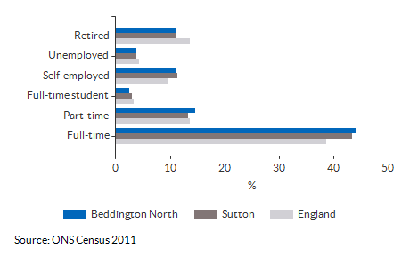 Economic activity breakdown for Beddington North for (2011)