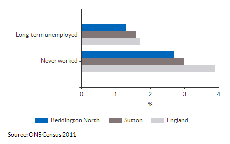 Never worked and long term unemployment for Beddington North for (2011)