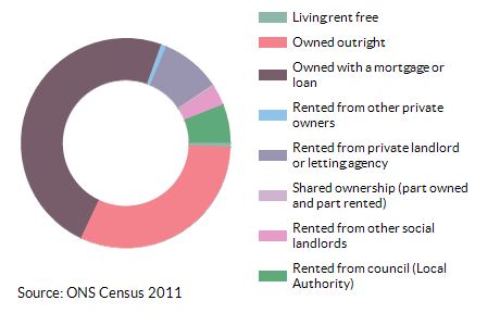 Property ownership for Beddington North for 2011