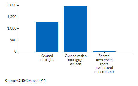 Ownership counts for Beddington North for 2011