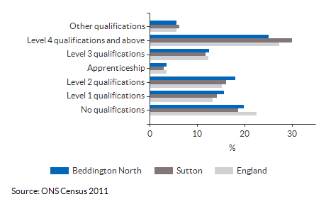Highest Level Qualification attained for Beddington North for 2011