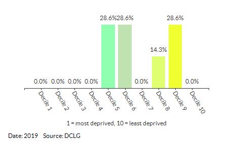 Proportion of LSOAs in Beddington North by IDACI Decile