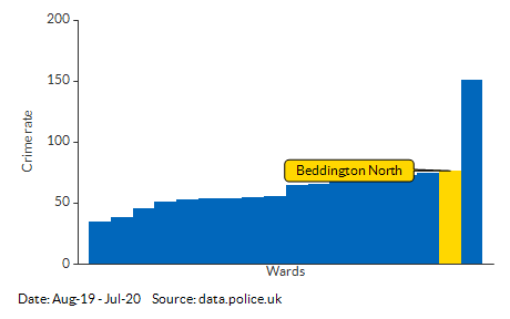 Crime rate for Beddington North compared to other areas for Aug-19 - Jul-20