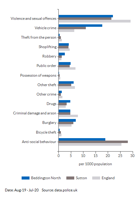 Crime rates by type for Beddington North for Aug-19 - Jul-20