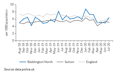 Total crime rate for Beddington North over time