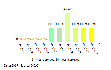 Proportion of LSOAs in Beddington North by Index of Multiple Deprivation (IMD) Decile
