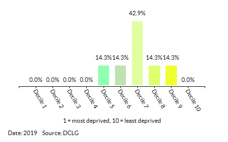 Proportion of LSOAs in  Beddington North by Employment Decile