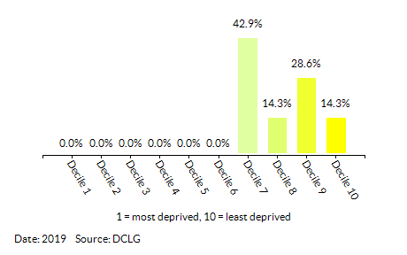 Proportion of LSOAs in Beddington North by Health Deprivation and Disability Decile
