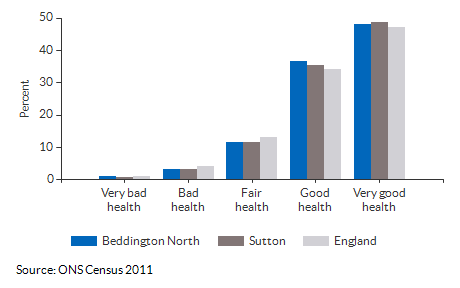 Self-reported health for Beddington North for 2011
