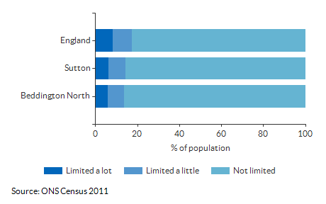 Persons with limited activity for Beddington North for 2011
