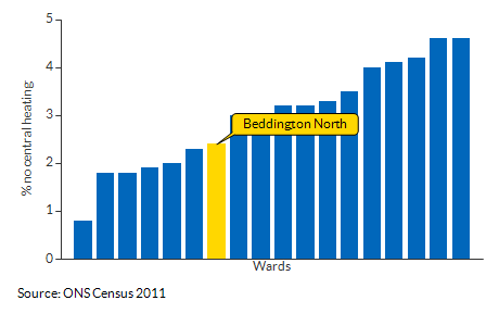 Households with no central heating for Beddington North for 2011
