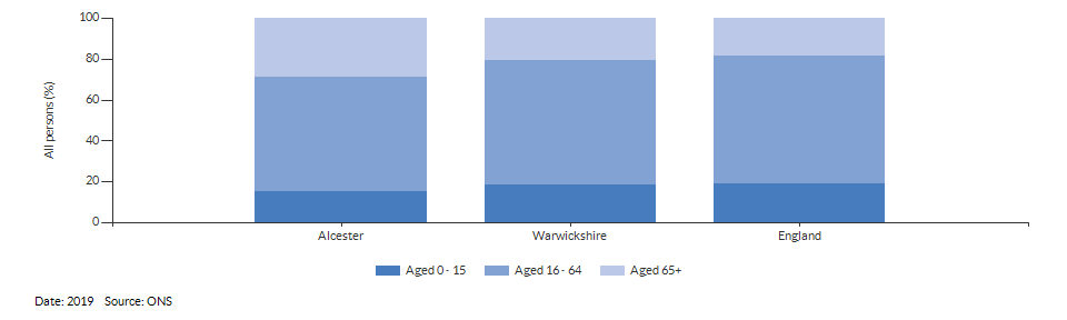 Broad age group estimates for Alcester for 2019