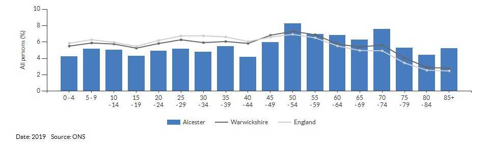 5-year age group population estimates for Alcester for 2019