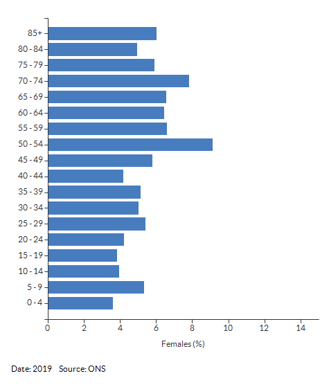 5-year age group female population estimates for Alcester for 2019