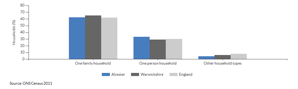 Household composition in Alcester for 2011