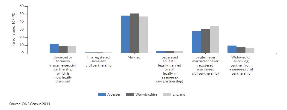 Marital and civil partnership status in Alcester for 2011