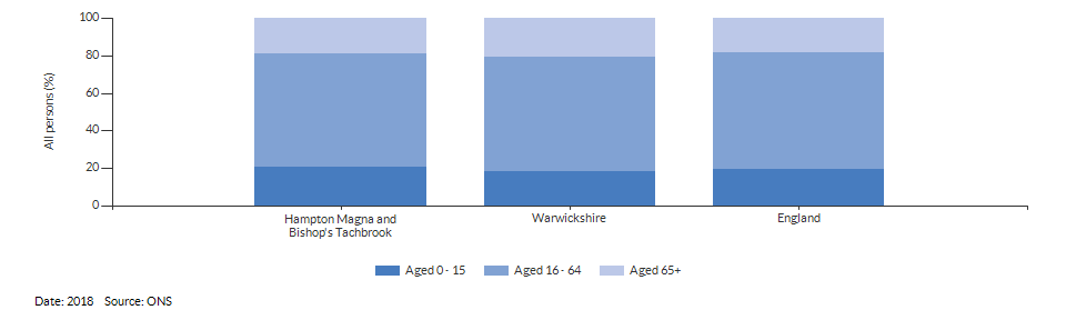 Broad age group estimates for Hampton Magna and Bishop's Tachbrook for 2018