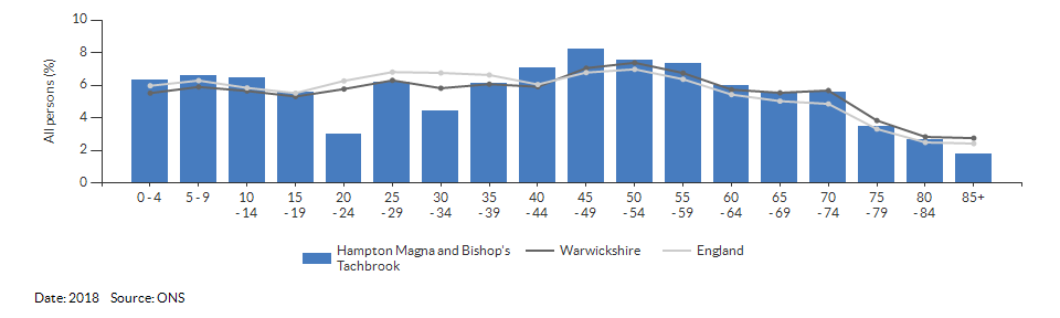 5-year age group population estimates for Hampton Magna and Bishop's Tachbrook for 2018