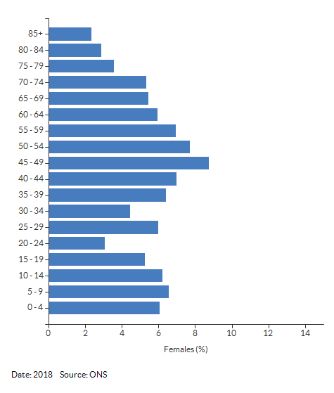 5-year age group female population estimates for Hampton Magna and Bishop's Tachbrook for 2018
